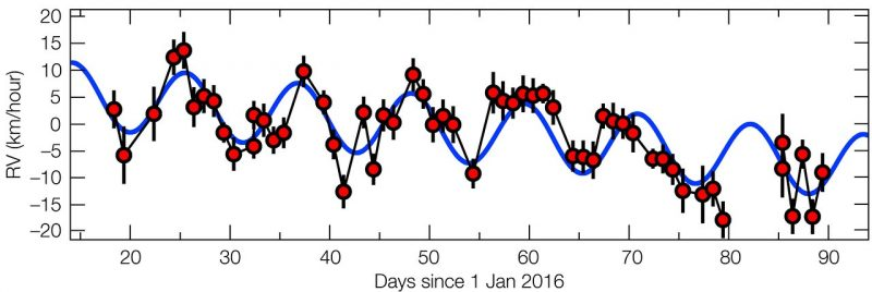 This plot shows how the motion of Proxima Centauri towards and away from Earth is changing with time over the first half of 2016 ... only 5% of the Earth-Sun distance.