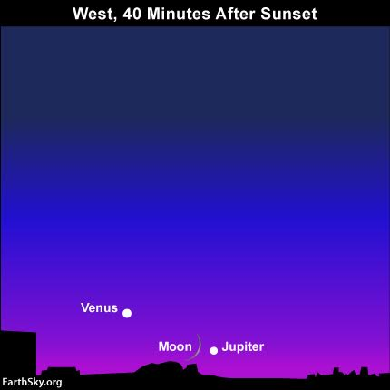 Venus, the third-brightest celestial object, after sun and moon, may be your ticket to finding Jupiter, the fourth-brightest celestial body. At northerly latitudes, you'll probably need binoculars to view the moon and Jupiter on this date.