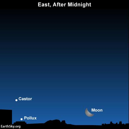 If you're a night owl, going to bed after midnight, look eastward and you might catch the moon and Gemini stars over the horizon.