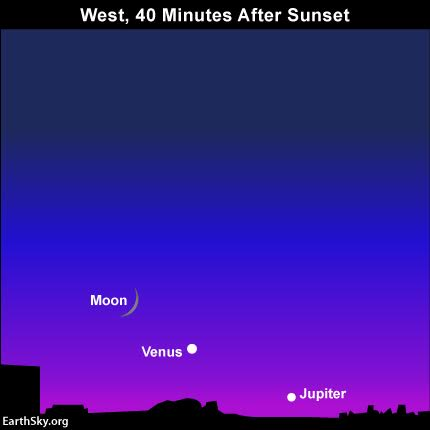 By September 3, 2016, the moon will be easiest to see from all parts of Earth.  It'll still be near Venus and Jupiter, shortly after sunset. Look west!