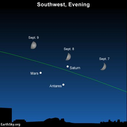 At the same time each evening, note how the moon moves eastward relative Mars, Saturn and Antares. The green line depicts the ecliptic - the sun's yearly pathway in front of the constellations of the zodiac.