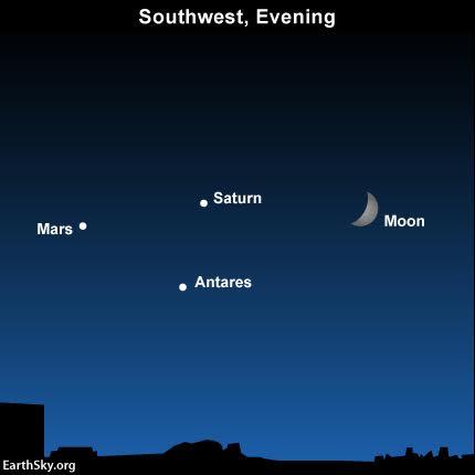 Sky Chart Mars Saturn Antares