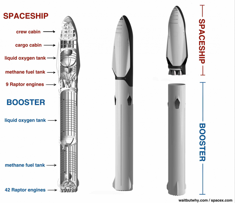 The SpaceX Mars rocket has 2 parts: a spaceship and a booster.  Image via Wait But Why.