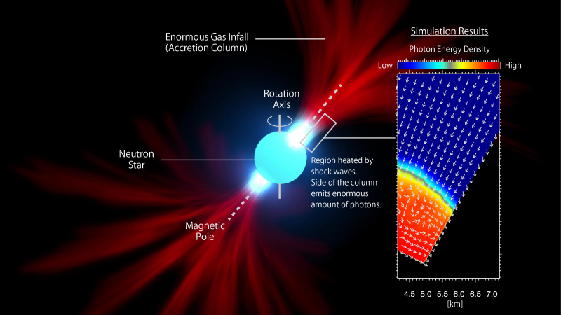 The new lighthouse model (a snapshot from Movie 1) and simulation results from the present research (inset on the right.) In the simulation results, the red indicates stronger radiation, and the arrows show the directions of photon flow. In this figure, many photons are produced near the surface of the neutron star and escape from the side of the accretion column. (Credit: NAOJ)