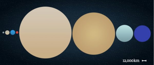 Order and sizes of the 8 major planets of our solar system, via theplanets.org