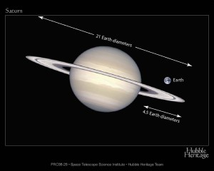 Saturn with small Earth next to it, Saturn with rings is 21 Earth diameters across.