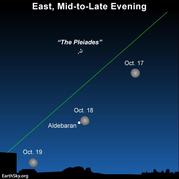 Sky Chart Aldebaran