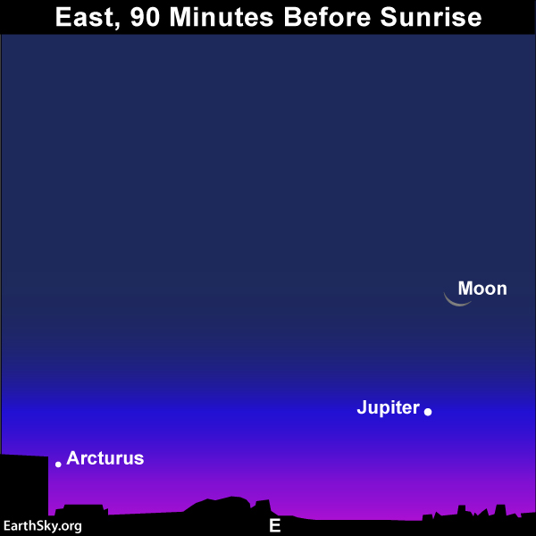 As you stand facing east, looking at the moon and Jupiter on October 27, look for Arcturus on the left.