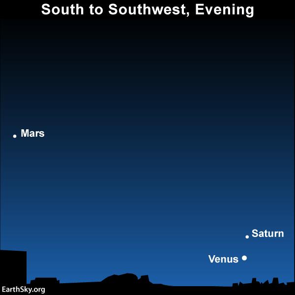 Sky Chart Venus Saturn Mars