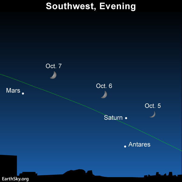 Also, at nightfall, look for the waxing crescent between the planets Saturn and Mars.
