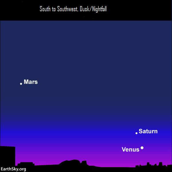 Venus is by far the brightest of the 3 planets in the evening twilight sky, but Saturn and Mars are up there, too.