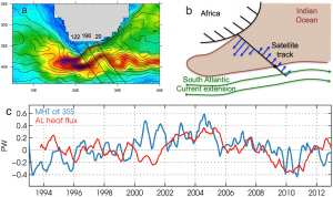 In the top left panel, warm water from the Agulhas current travels around the tip of the African continent, then turns around to flow eastward. The top right panel shows the direction of currents along a satellite track. The bottom panel shows the relative amount of heat moved by two currents over 19 years: the northward movement of heat in the Atlantic overturning circulation, shown in blue, and the amount of heat transferred around the tip of Africa from the Agulhas Leakage. Both show similar trends.