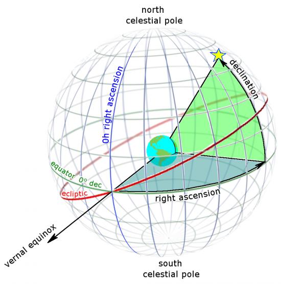diagram of celestial sphere venus-saturn conjunction october 30 | sky archive | earthsky diagram of sphere of environment
