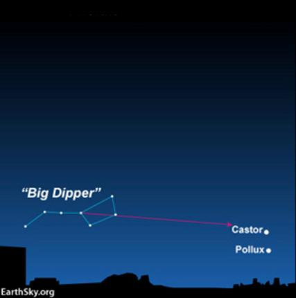 From northerly latitudes, use the Big Dipper to find the Gemini stars, Castor and Pollux.