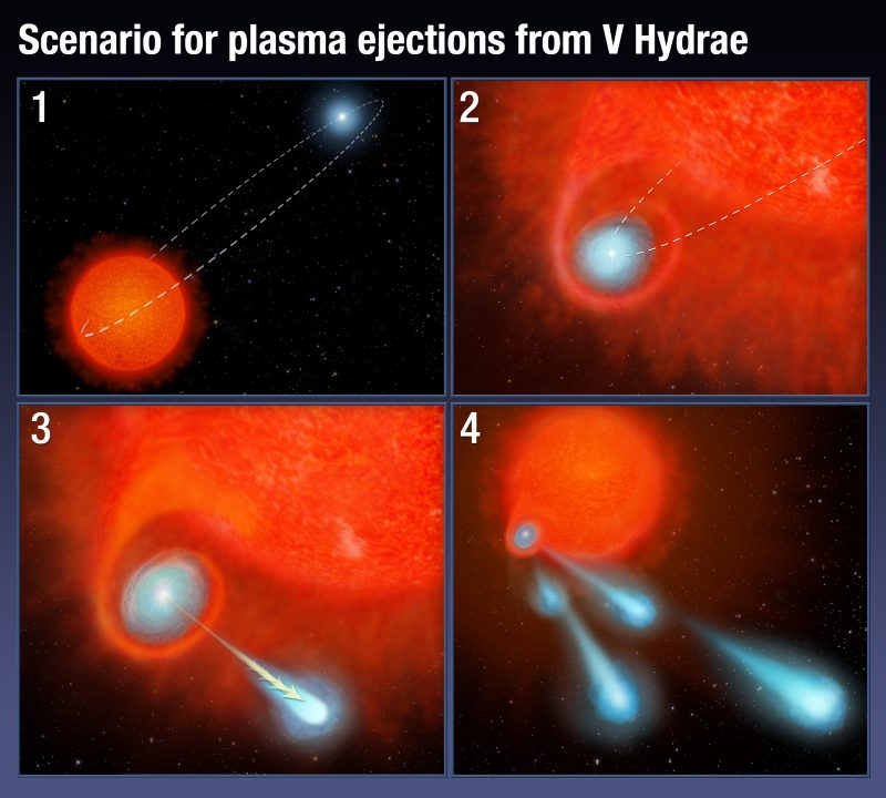 Artist's concept of how the binary star system V Hydrae is launching balls of plasma into space. Image via NASA, ESA, and A. Feild (STScI).