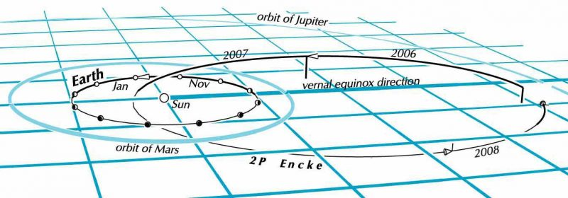 Comet Encke over 3 years of its 3.3-year orbit.  Grid lines are 1 astronomical unit (sun-Earth distance) apart. Image via Guy Ottewell. Read Guy's write-up on the 2016 Taurids.