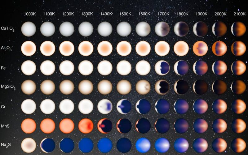 This illustration represents how hot Jupiters of different temperatures and different cloud compositions might appear to a person flying over the dayside of these planets on a spaceship, based on computer modeling. Image via NASA/JPL-Caltech/University of Arizona/V. Parmentier