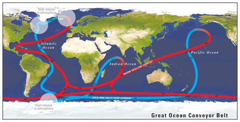 The general flow of global ocean circulation, with warm surface currents in red, and cold deep ocean currents in blue.Warm salty surface water from the Caribbean moves to the northern Atlantic Ocean, releasing heat to the atmosphere in those far nothern latitudes, then sinks to continue its journey as a cold south-moving current. Image via USGS.