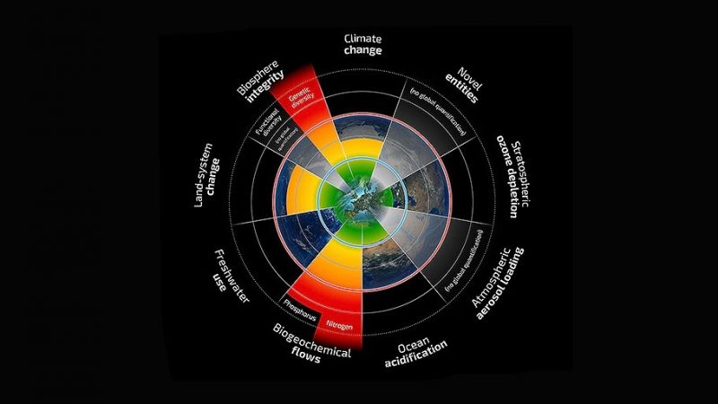 The planetary boundaries concept presents a set of nine planetary boundaries within which humanity can continue to develop and thrive for generations to come. Image  via Stockholm University.