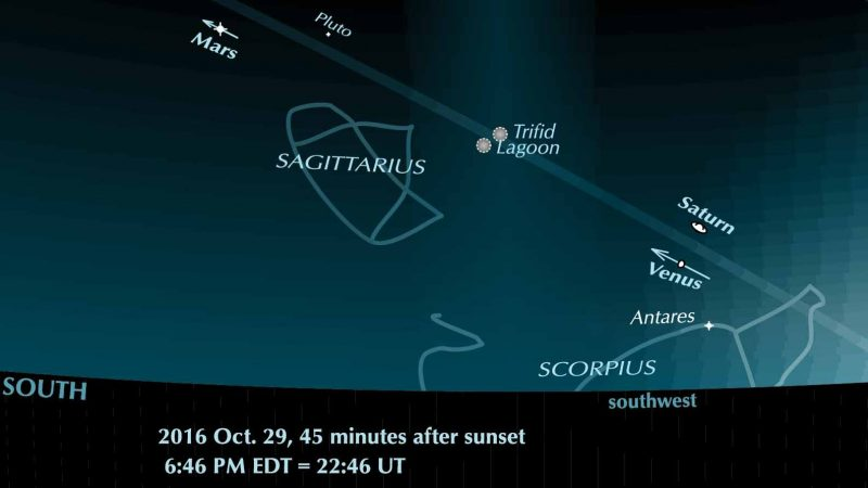 Venus and Saturn (and Mars) are all moving eastward in front of the star background now.  But Saturn isn't moving east fast enough to avoid dropping into the sunset glare.  It'll soon be gone. More about the October 30 conjunction from Guy Ottewell, who created this chart for his last and best Astronomical Calendar. Used with permission.