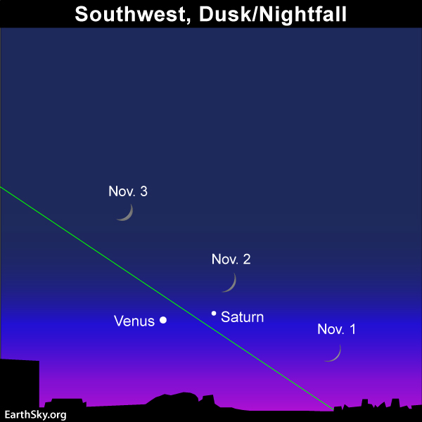 The waxing crescent moon and Venus adorn the western twilight  for several evnings, centered on or near November 2. Read more