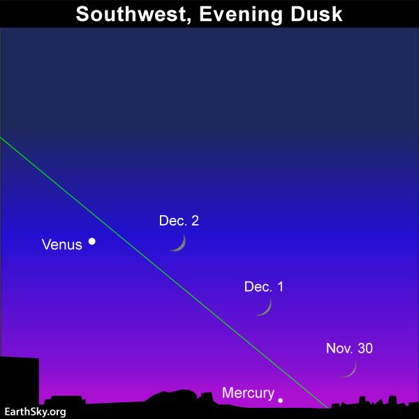 Keep watching! The waxing crescent crescent will be higher up after sunset and staying out later after dark in early December 2016.