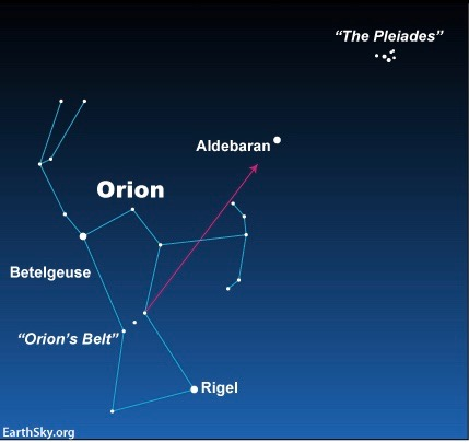 The orientation of Orion and Aldebaran - the Bull's Eye - are a bit different here than in Grant Miller's photo above. But, no matter how they are oriented, the 3 Belt stars of Orion always point toward Aldebaran.