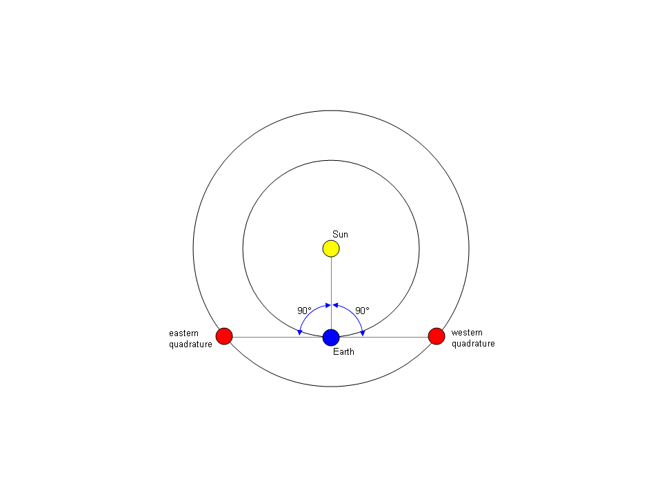 Image via Wikipedia. An example of a planet, such as Mars, at eastern and western quadrature,. Earth is at the vertex point as Mars, Earth and sun form a right angle in space.