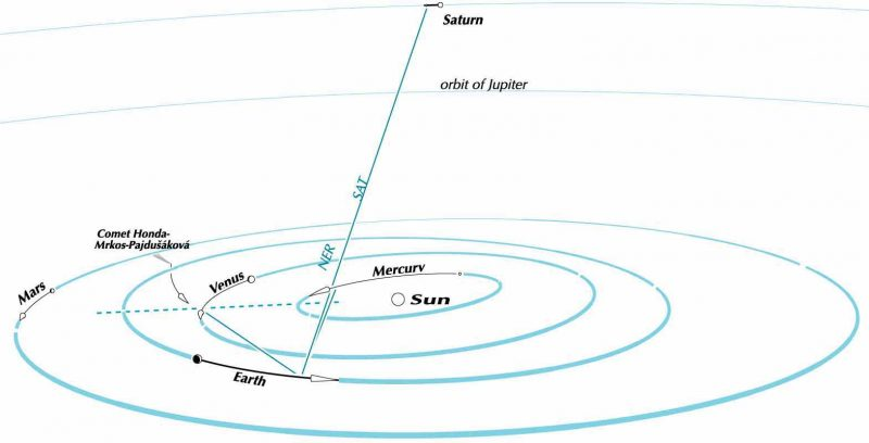 Space view from 15 degrees above the ecliptic plane, showing the paths of the planets and the comet in November 2016, and sightlines from Earth.  The Sun is drawn at 5 times true size, Saturn 50, the other planets 300.  The dashed line is to the vernal equinox direction. Graphic by Guy Ottewell. Visit his website.
