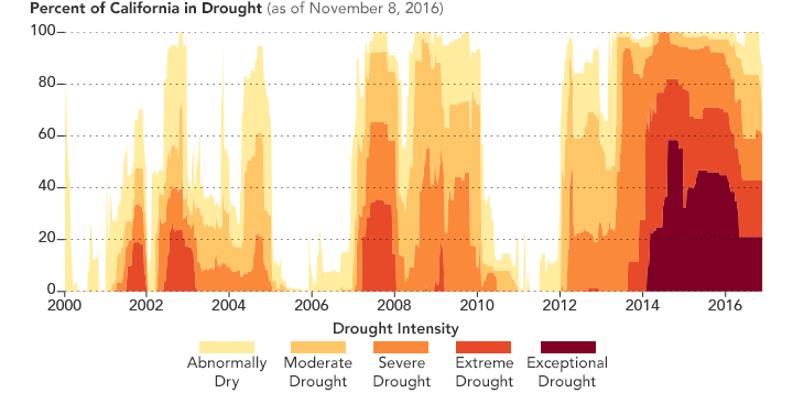 Based on data acquired via satellite January 4, 2000 - November 8, 2016. Graph via NASA Earth Observatory.