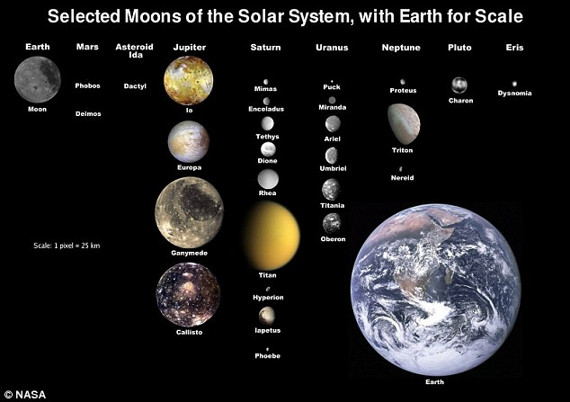 Selected moons of the solar system, with the Earth for scale. Notice that the moon is pretty big relative to Earth. But Pluto and its moon are even closer in size. Image via NASA.