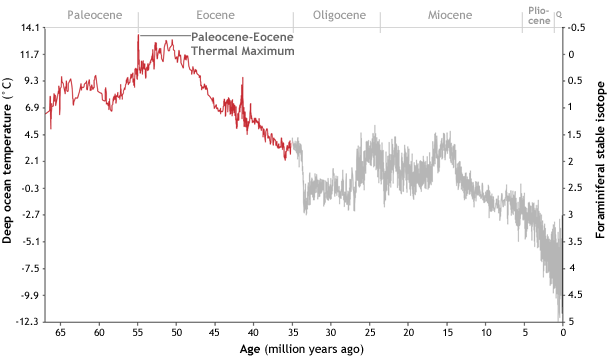 Deep ocean temperatures were generally high throughout the Paleocene and Eocene, with a particularly warm spike at the boundary between the two geological epocs around 56 million years ago. Temperatures in the distant past are inferred from proxies (oxygen isotope ratios from fossil foraminifera).