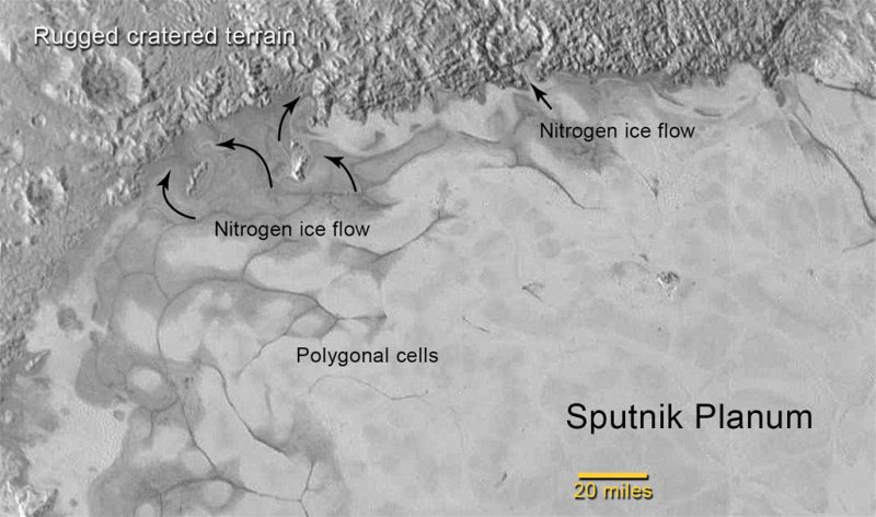 Scientists began to suspect an ocean on Pluto when New Horizons images revealed swirl-shaped patterns of light and dark on Pluto's Sputnik Planitia (formerly Sputnik Planum). The surface suggests that a top layer of exotic ices has flowed around obstacles and into depressions, much as glaciers flow on Earth. Image via New Horizons/ NASA/ JHUAPL/ SwRI.