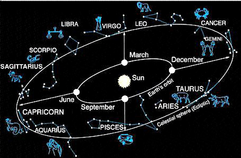 What is the zodiac? | Astronomy Essentials | EarthSky