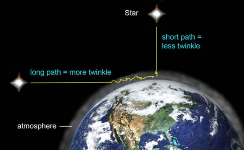 The more atmosphere you are peering through, the more stars appear to twinkle.