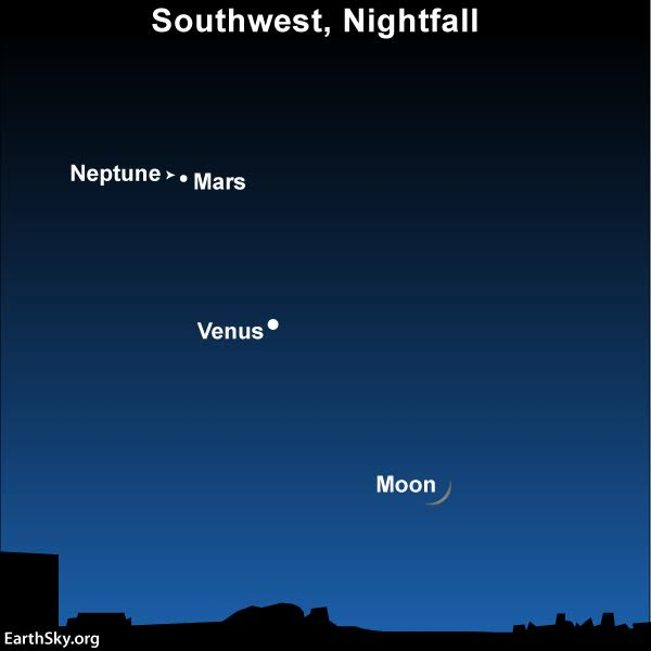 The moon appears at early evening, beneath the planets Venus and Mars. You need an optical aid to see Neptune.