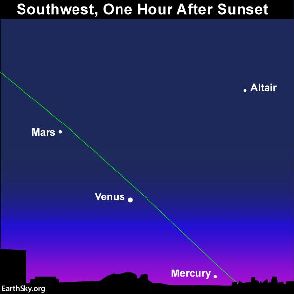 Throughout December 2016, an imaginary line from Mars through Venus points in the direction of Mercury. The only problem is that Mercury might have set by the time Mars becomes visible. In that case, draw your imaginary line to the horizon, using Mars and Venus. Then the following evening, look at this spot on the horizon for Mercury. Binoculars may come in handy! Read more.