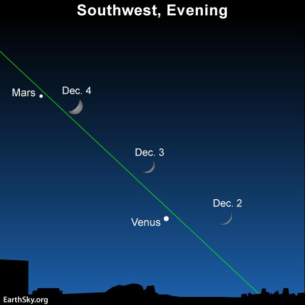 The moon's position relative to the planets Venus and Mars over the next several days, as viewed from North America. From the world's Eastern Hemisphere, the moon will be offset toward the previous date.