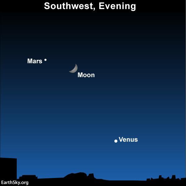 Sky Chart moon Venus Mars