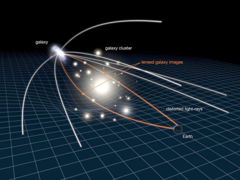 Gravitational lensing works - as Albert Einstein explained in his theory of general relativity – mass bends light. The gravitational field of a distant galaxy or galaxy cluster causes light to bend around it. From Earth, we see the light as displaced from where it would otherwise be. Image via SpaceTelescope.org.