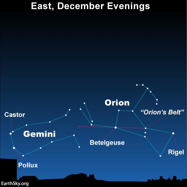Star-hop to the constellation Gemini by drawing an imaginary line from Orion's Belt through the bright ruddy star Betelgeuse.