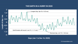 Graph showing a slight speedup in Earth's rotation in 2020.