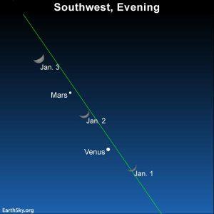 Sky chart moon Venus