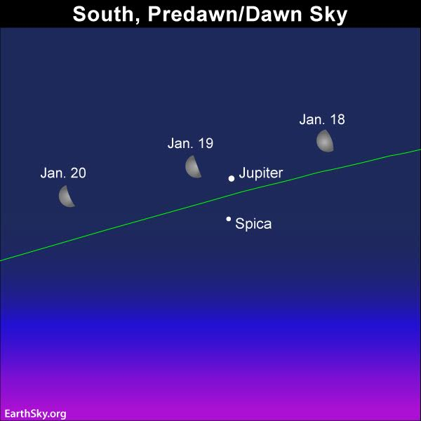 The moon swings by the planet Jupiter and the star Spica over the next several days. The green line depicts the ecliptic.