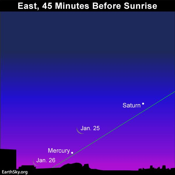 Look for the thin waning crescent moon and the planet Mercury low in the sky as the predawn darkness gives way to dawn. Who knows? Someone might even catch the moon below Mercury on January 26! The green line depicts the ecliptic - Earth's orbital plane projected on the sky.