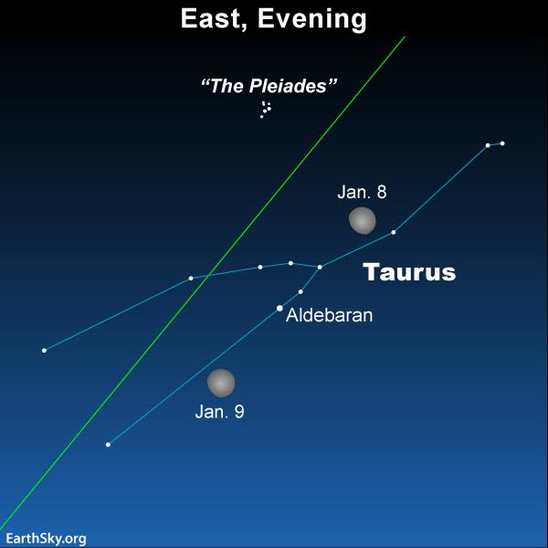 Sky chart moon in Taurus