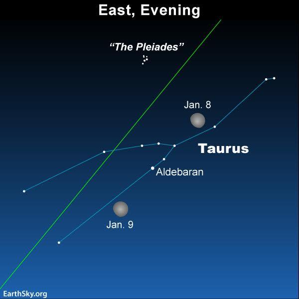 Sky chart moon in Taurus