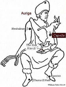 Image from an old star chart of the Charioteer, with Capella pictured as a goat on his left shoulder.