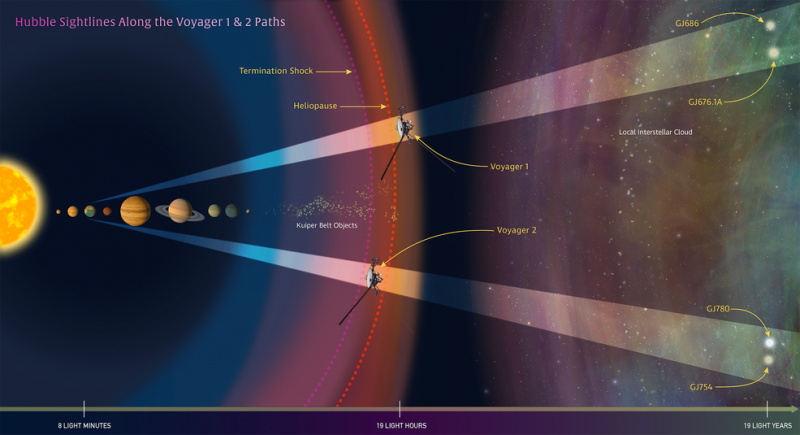 Hubble peers along Voyagers' future paths