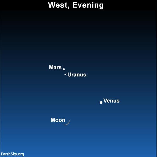 Aim your binoculars at Mars to view Uranus nearby.